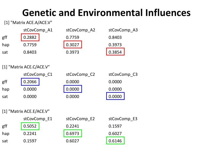 Genetic and Environmental Influences