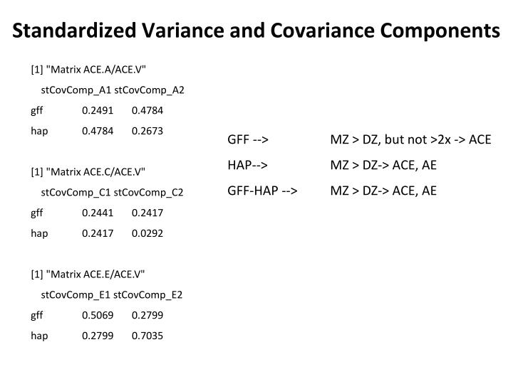 Standardized Variance and Covariance Components
