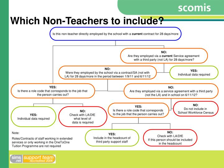 Which Non-Teachers to include?