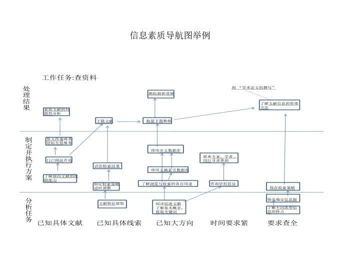 信息素质导航图举例