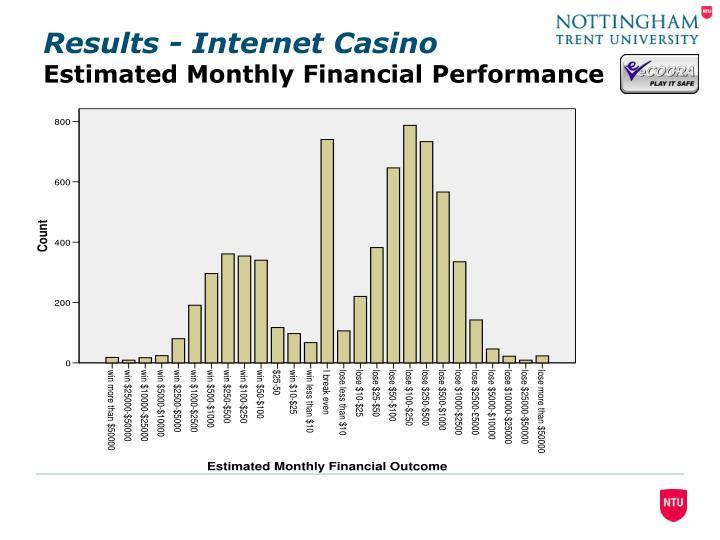 Results - Internet Casino