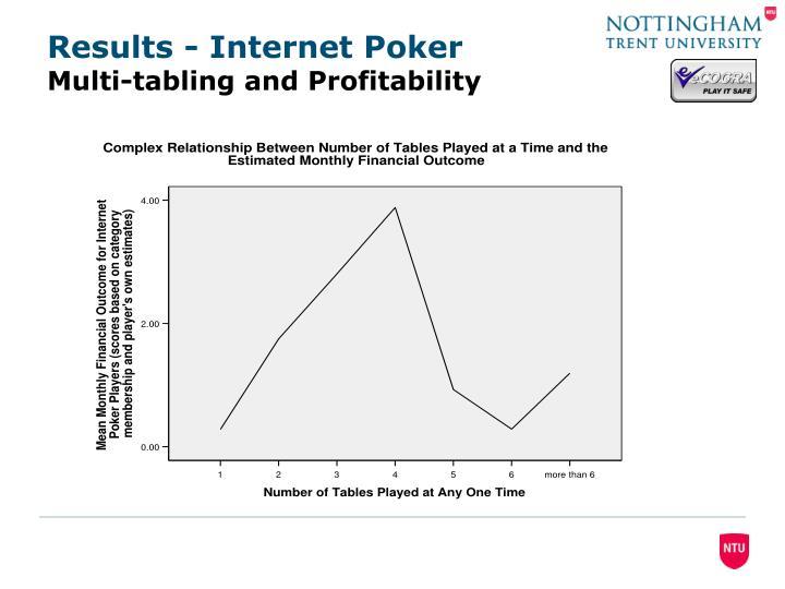 Results - Internet Poker