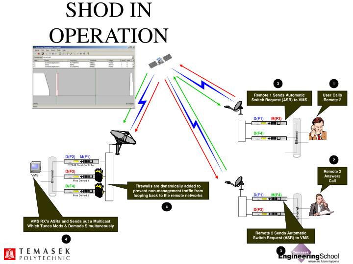 SHOD IN OPERATION