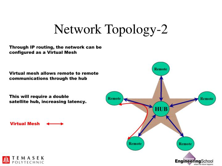 Network Topology-2