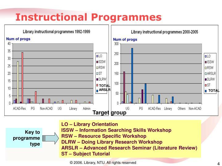 Instructional Programmes
