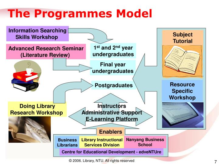 The Programmes Model