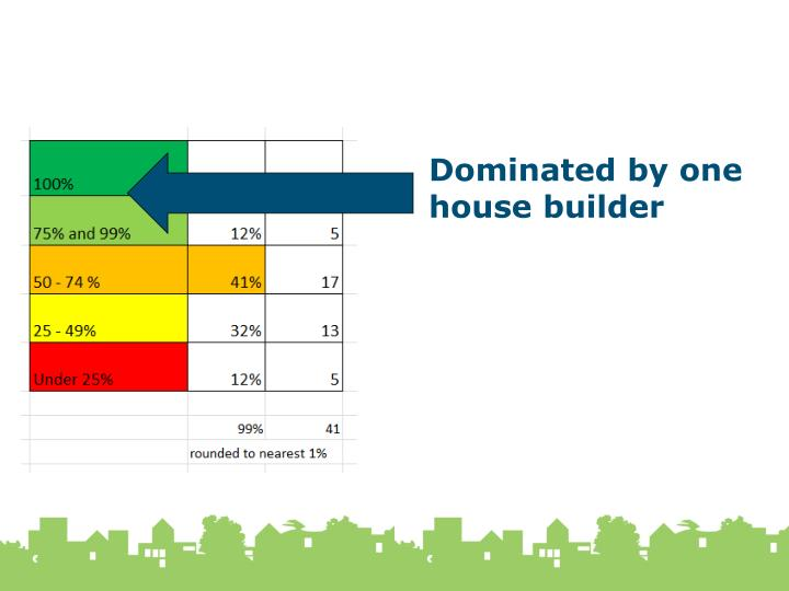 Dominated by one house builder