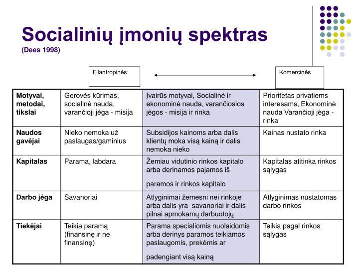 Socialinių įmonių spektras