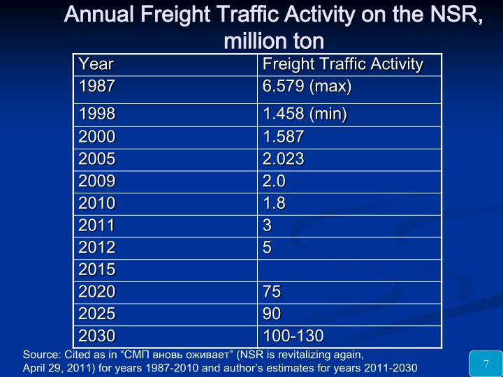 Annual Freight Traffic Activity on the NSR, million ton