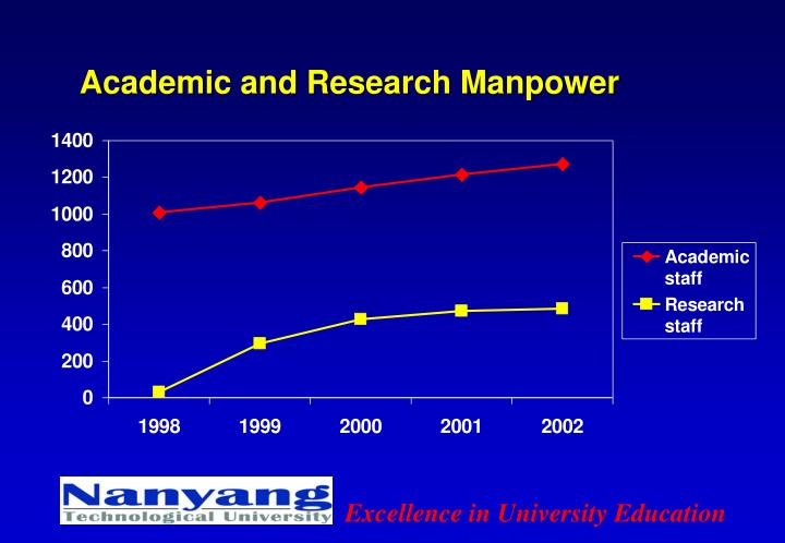 Academic and Research Manpower
