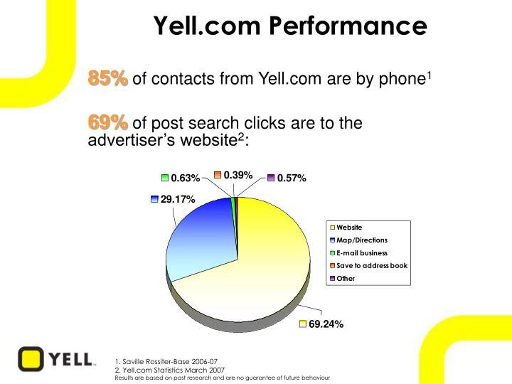 Yell.com Performance
