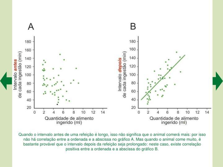 Quando o intervalo antes de uma refeição é longo, isso não significa que o animal comerá mais: por isso não há correlação entre a ordenada e a abscissa no gráfico A. Mas quando o animal come muito, é bastante provável que o intervalo depois da refeição seja prolongado: neste caso, existe correlação positiva entre a ordenada e a abscissa do gráfico B.