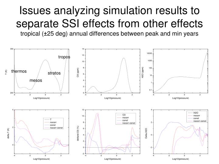 Issues analyzing simulation results to separate SSI effects from other effects