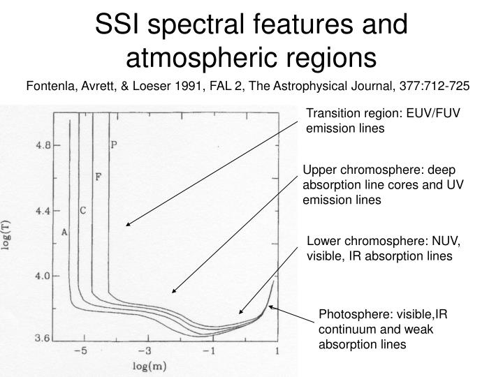 SSI spectral features and atmospheric regions