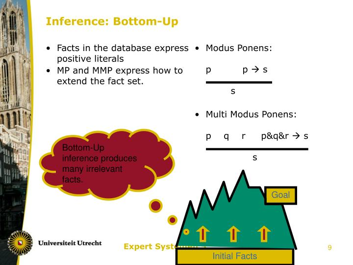 Facts in the database express positive literals