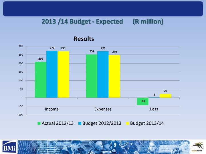 2013 /14 Budget - Expected      (R million)