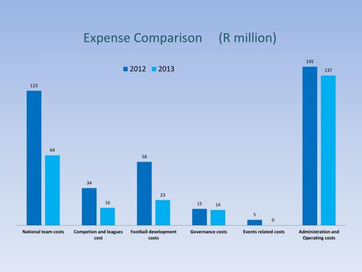 Expense Comparison     (R million)