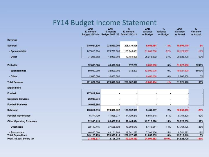 FY14 Budget Income Statement