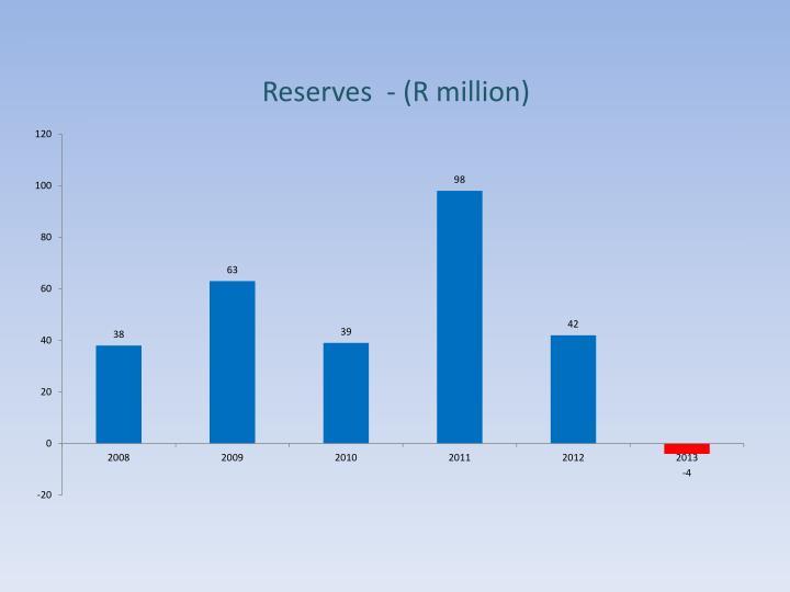 Reserves  - (R million)