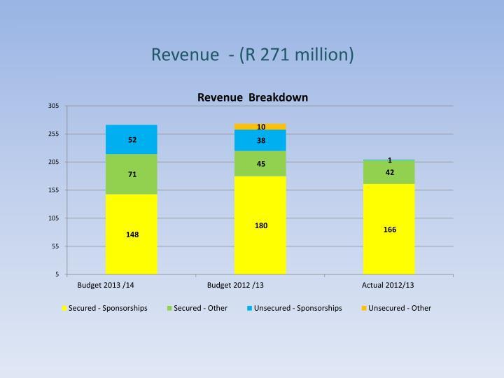 Revenue  - (R 271 million)