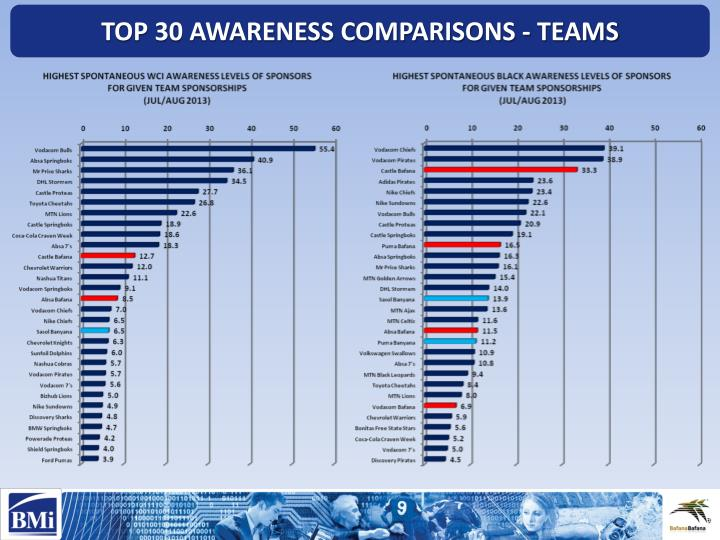 TOP 30 AWARENESS COMPARISONS - TEAMS