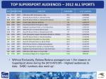 top supersport audiences 2012 all sports