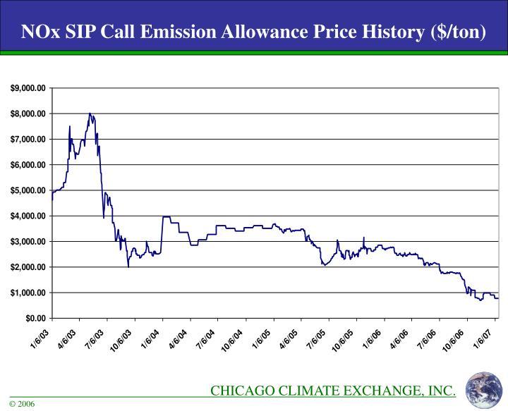 NOx SIP Call Emission Allowance Price History ($/ton)