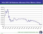 nox sip call emission allowance price history ton
