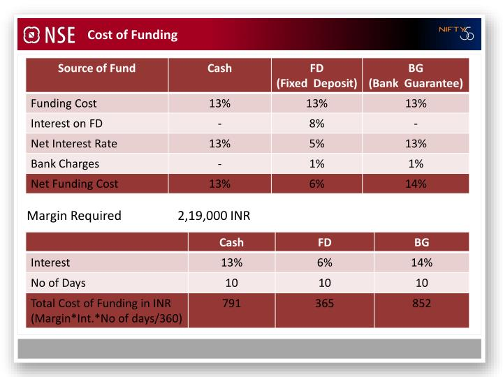 Cost of Funding