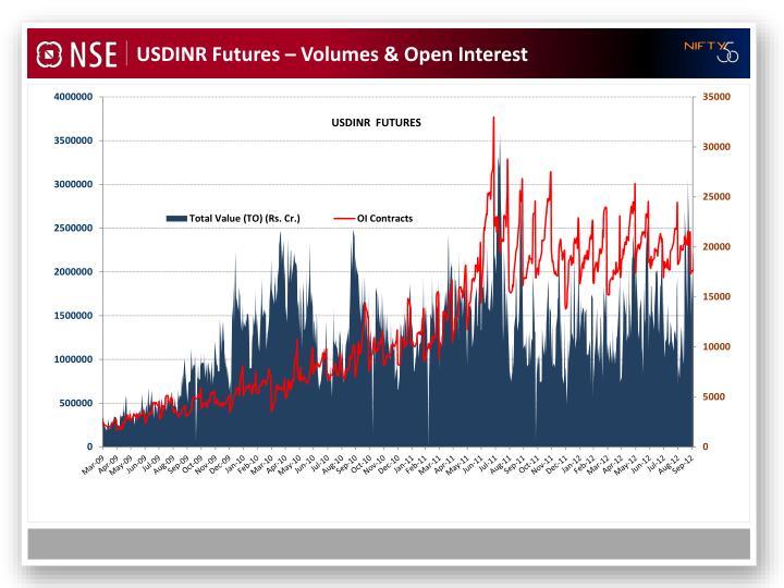 USDINR Futures – Volumes & Open Interest