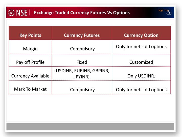 Exchange Traded Currency Futures Vs Options