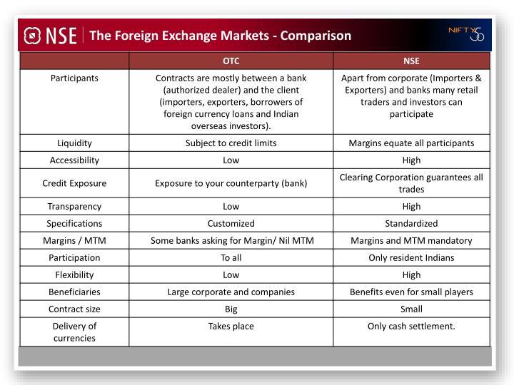 The Foreign Exchange Markets - Comparison