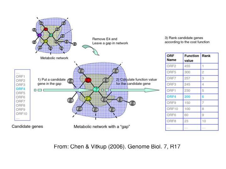 From: Chen & Vitkup (2006). Genome Biol. 7, R17