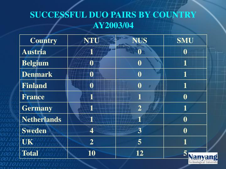 SUCCESSFUL DUO PAIRS BY COUNTRY