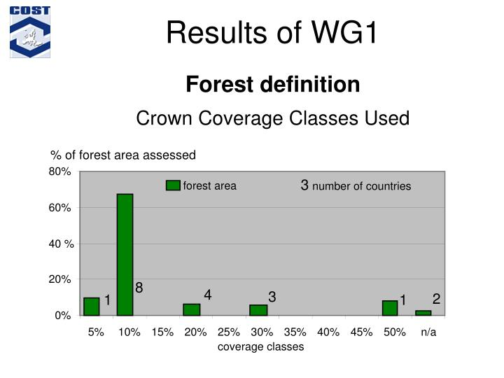 Results of WG1
