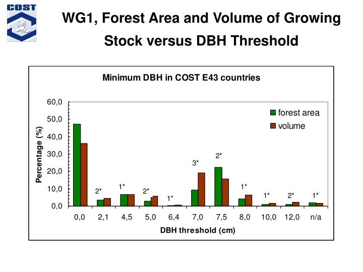 WG1, Forest Area and Volume of Growing
