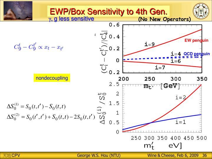 EWP/Box Sensitivity to 4th Gen.