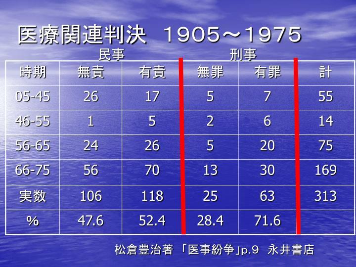 医療関連判決 1905~1975