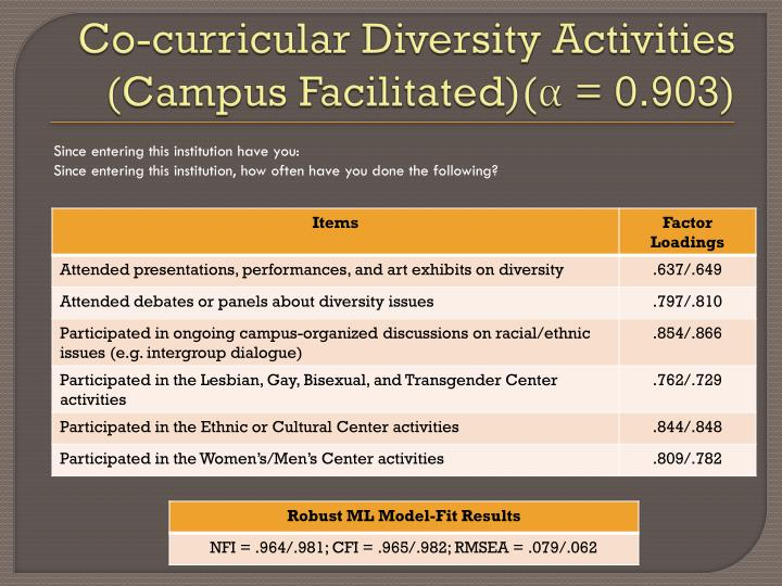 Co-curricular Diversity Activities (Campus Facilitated)(