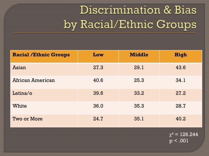 Discrimination & Bias
