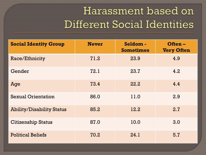 Harassment based on