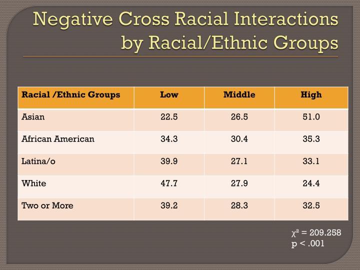 Negative Cross Racial Interactions