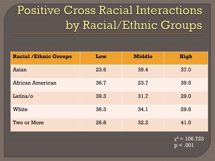 Positive Cross Racial Interactions