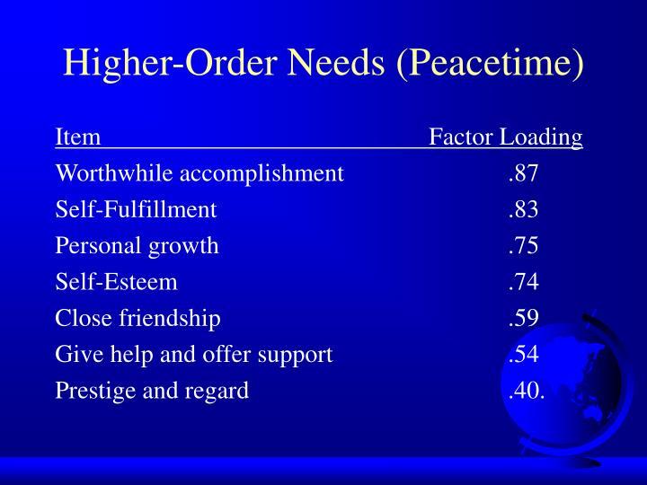 Higher-Order Needs (Peacetime)