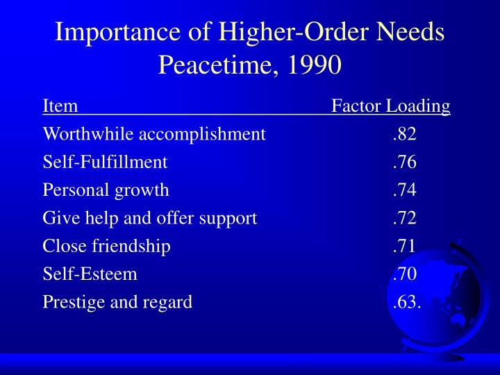 Importance of Higher-Order Needs