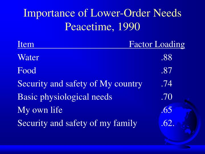 Importance of Lower-Order Needs