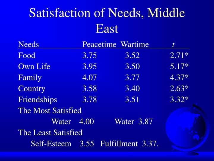 Satisfaction of Needs, Middle East