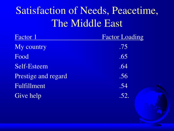 Satisfaction of Needs, Peacetime, The Middle East