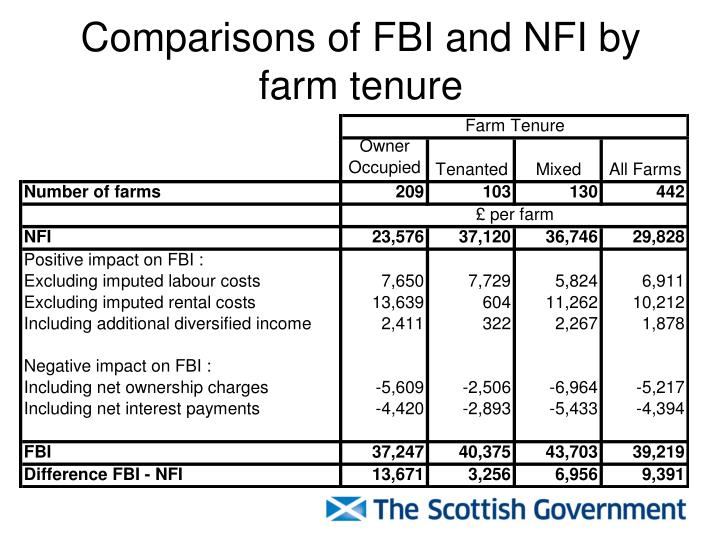Comparisons of FBI and NFI by farm tenure