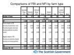 comparisons of fbi and nfi by farm type